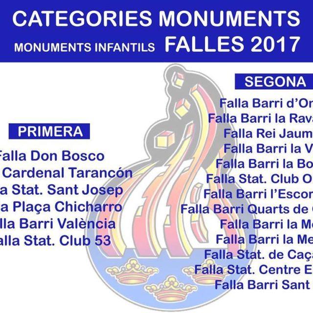 Deixem per ac les categories dels monuments fallers 2017 Quedenhellip